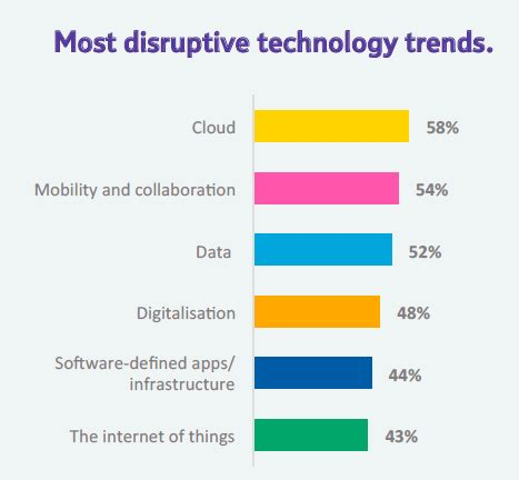 Impact of technological innovations on customers in the